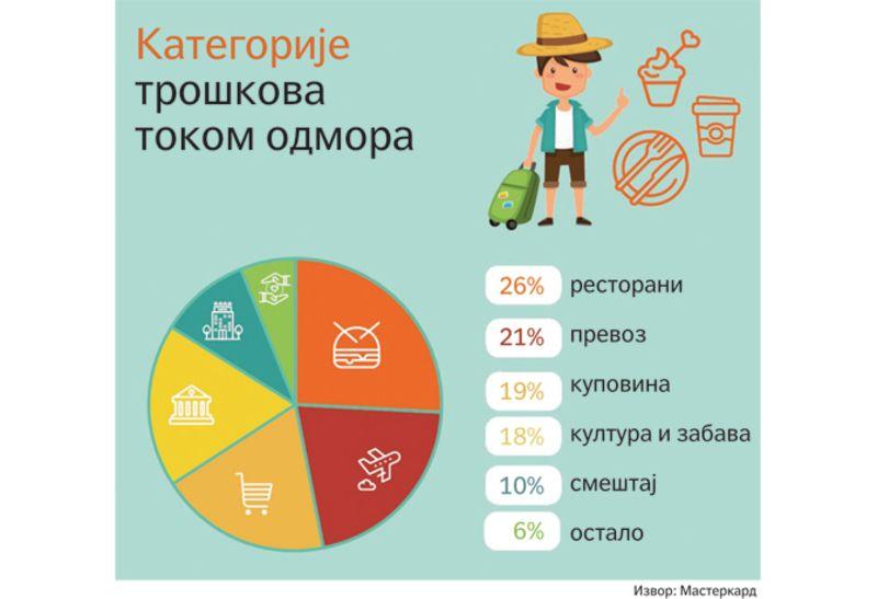 Kategorija  troškova tokom odmora