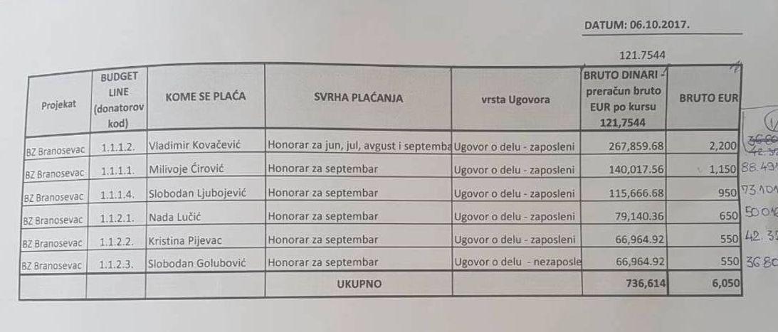 Списак исплате накнада - уговор о делу (tc branosevac)