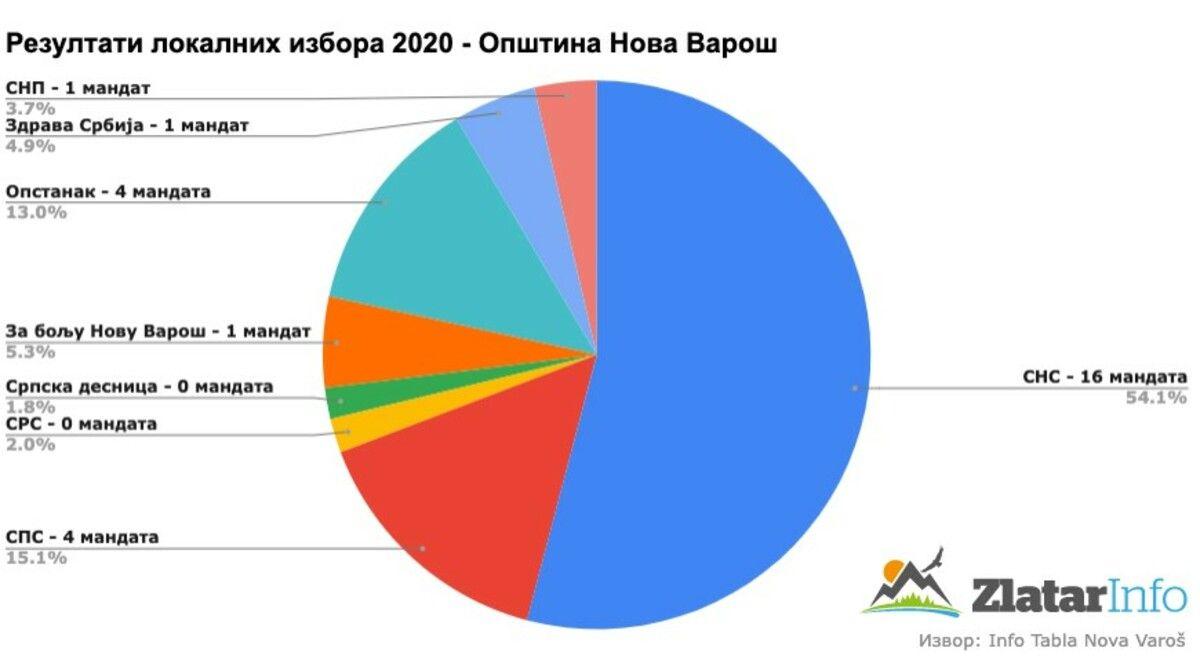 Резултсти локалних избора 2020